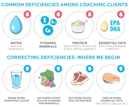precision-nutrition-fix-a-broken-diet detail