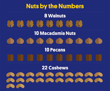 INFOGRAPHIC-What-200-Calories-of-Nuts-Looks-Like