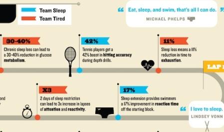 Why Athletes Love to Sleep